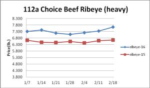 112a Choice Beef Ribeye (heavy)